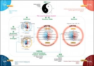 太極陰陽經濟系統 The Economic Taichi Yin Yang System